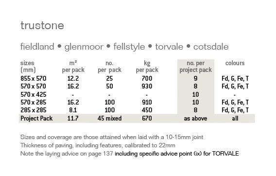 Trustone Cotsdale Limestone Garden Paving Specification